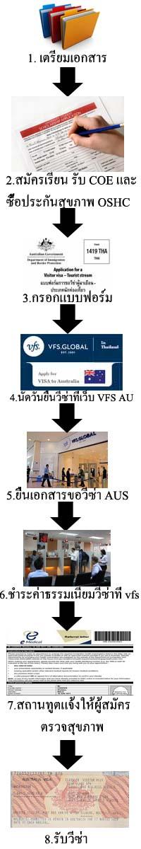 ขั้นตอนขอวีซ่านักเรียนออสเตรเลีย copy