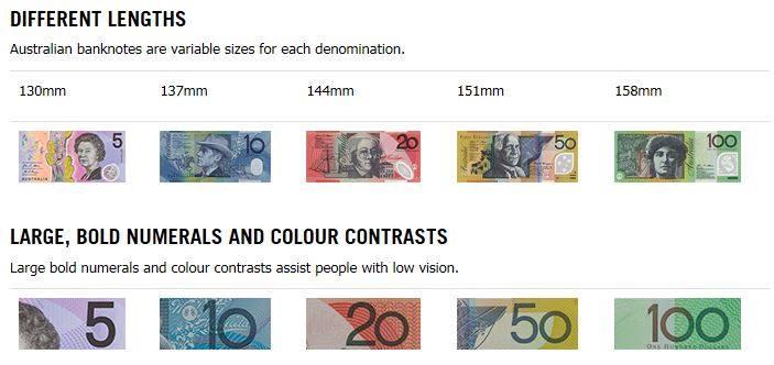 ออสเตรเลียได้ผลิตธนบัตรที่อำนวยความสะดวกให้กับผู้พิการทางสายตาเป็นครั้งแรก
